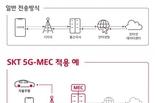 SK텔레콤, AWS와 함께 '초저지연' 5G MEC 사업 추진
